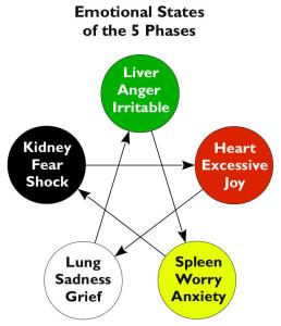 5PhasesEmotionalStates
